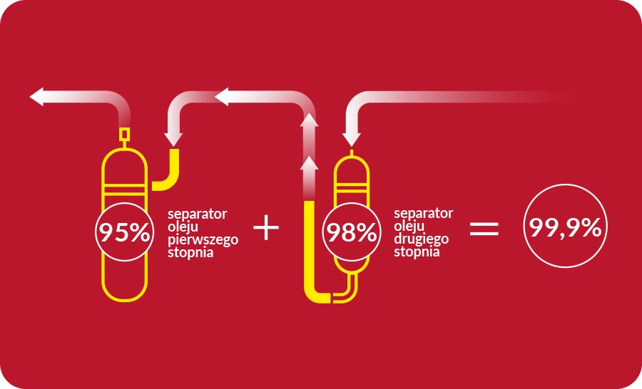 Opatentowana technologia zarządzania olejem