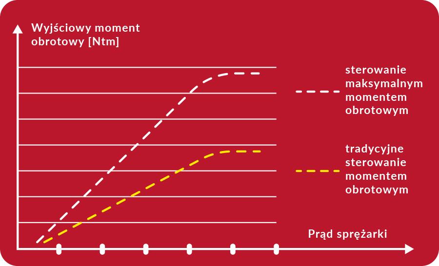 Maksymalna regulacja momentu obrotowego