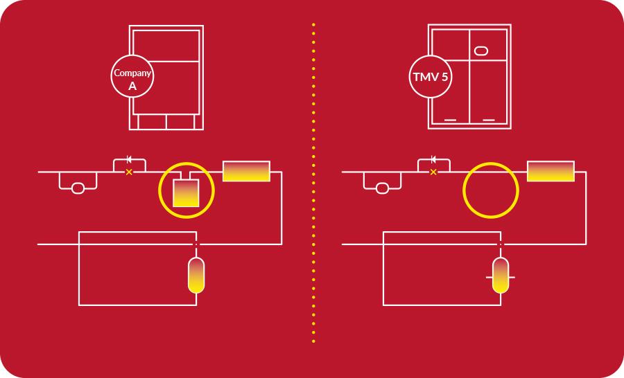 Precyzyjna regulacja czynnika chłodniczego bez zbiornika cieczy